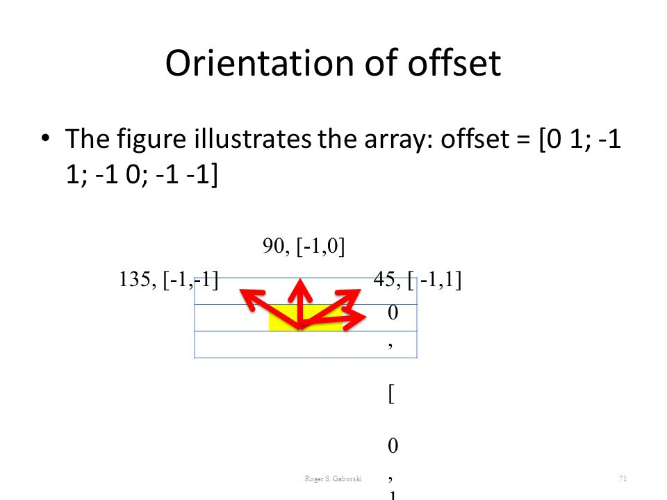 Orientation of offset The figure illustrates the array: offset = [0 1; -1 1; -1 0; -1 -1] 90, [-1,0]